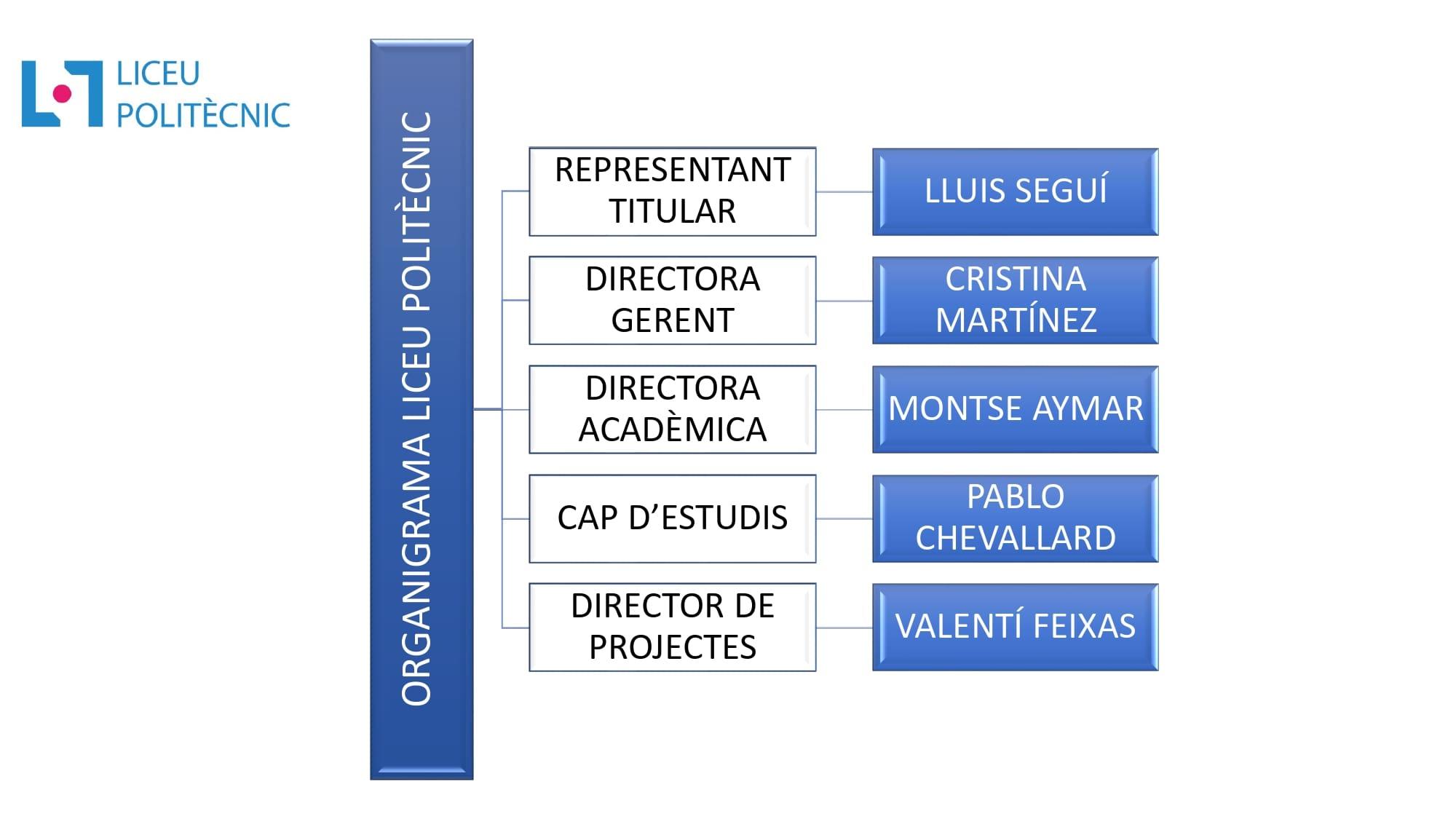 Organigrama LICEU POLITECNIC